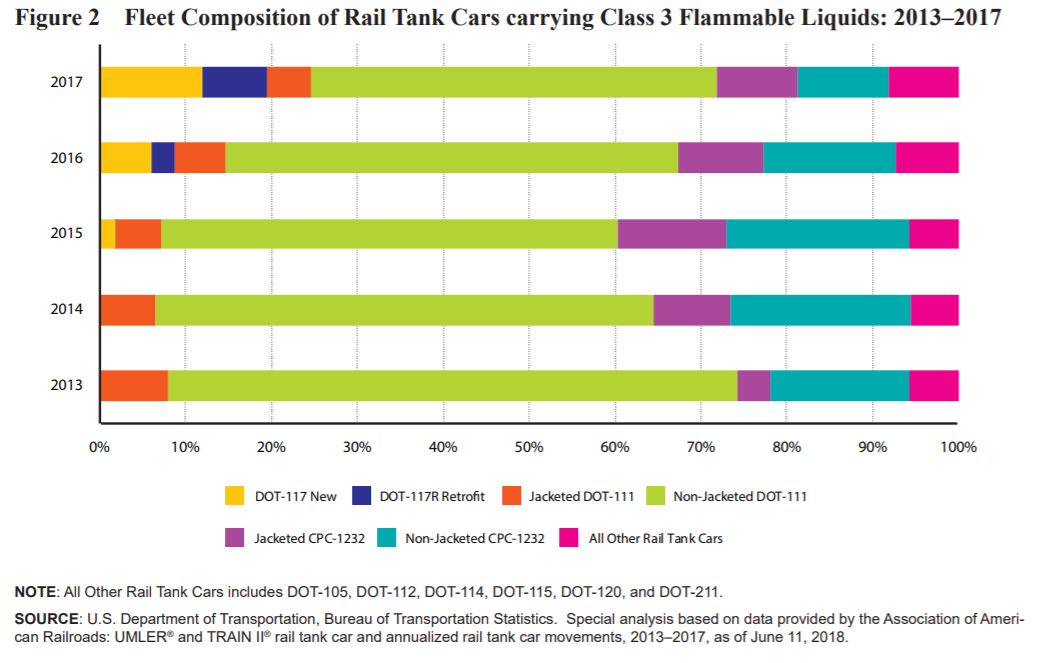 Fleet Composition Of Rail Tank Cars Carrying Class 3 Flammable Liquids